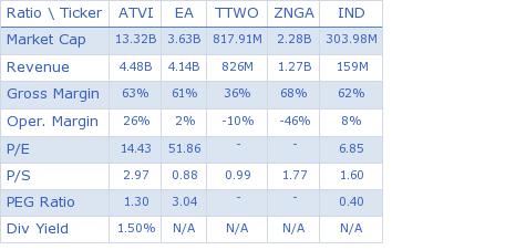 Activision Blizzard, Inc. key ratio comparison with direct competitors