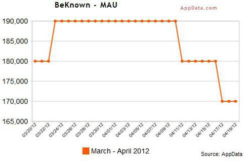 Monthly Average Users (MAUs) for BeKnown