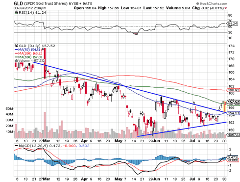GLD 6 Month Daily Chart