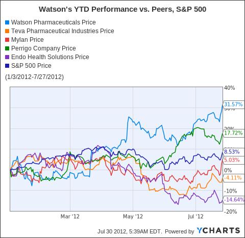 WPI Chart