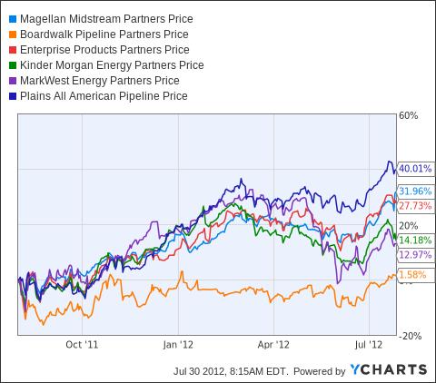 MMP Chart