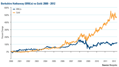 Berkshire Hathaway (BRK/a) vs Gold: 2000 - 2012