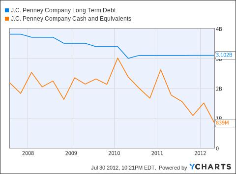 JCP Long Term Debt Chart