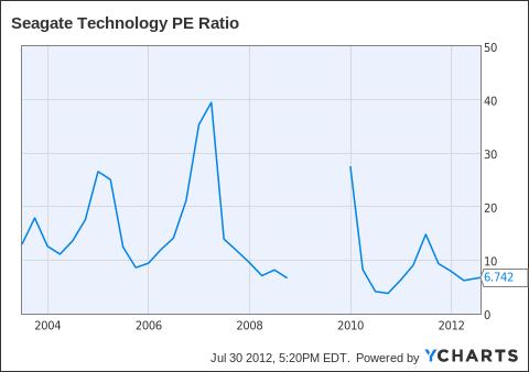 STX PE Ratio Chart
