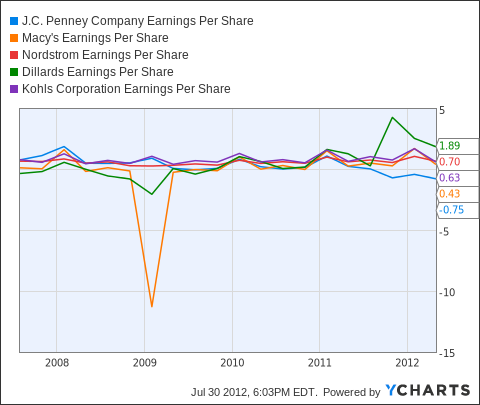 JCP Earnings Per Share Chart
