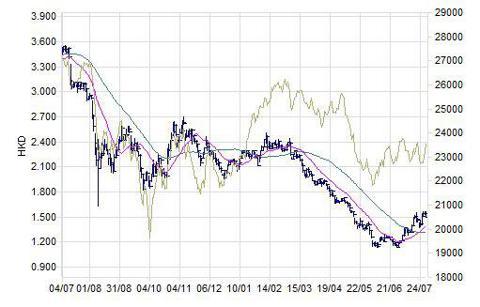 Sinofert Stock Chart