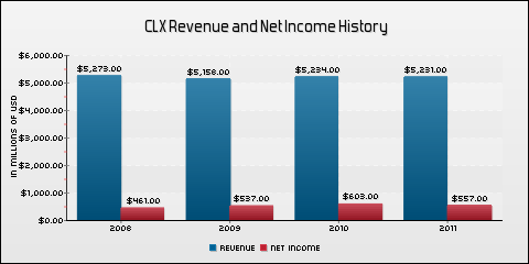 The Clorox Company Revenue and Net Income History