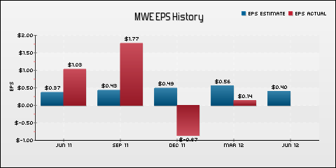 MarkWest Energy Partners, L.P. EPS Historical Results vs Estimates