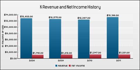 Kellogg Company Revenue and Net Income History