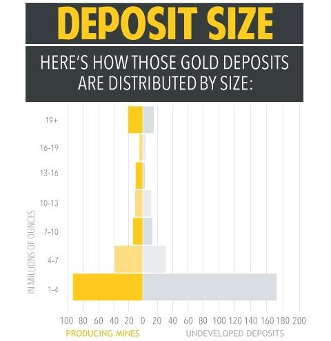 Distribution of gold deposits by size