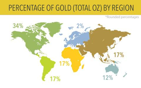 Distribution of total gold oz by continent