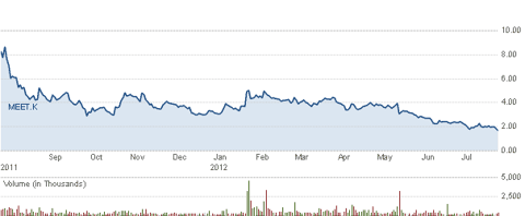 1 Year Stock Chart From CNBC.com