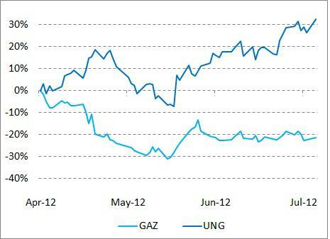 GAZ vs UNG