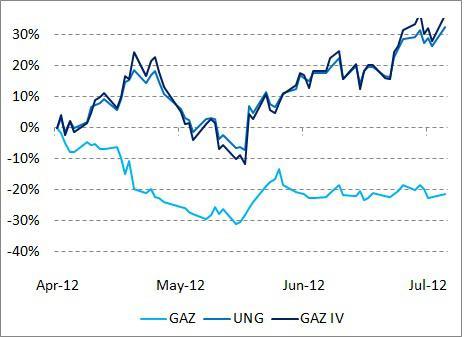 GAZ vs UNG vs GAZ IV
