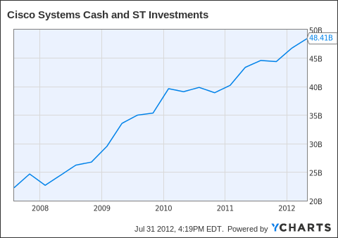 CSCO Cash and ST Investments Chart