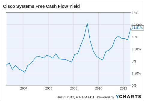 CSCO Free Cash Flow Yield Chart