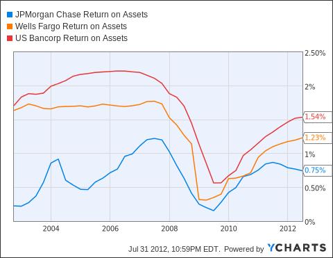 JPM Return on Assets Chart