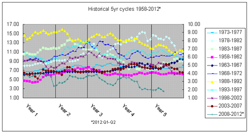 historical 5yr cycles treasuries