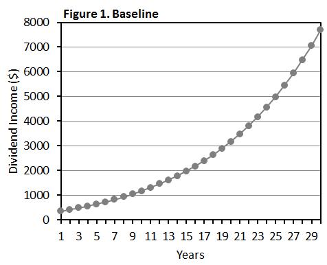 Figure 1 Baseline