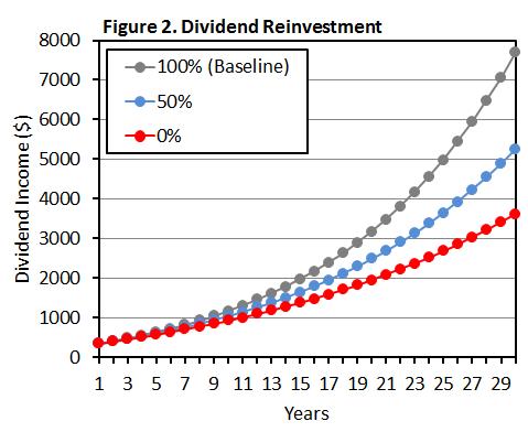 Figure 2 Dividend Reinvestment