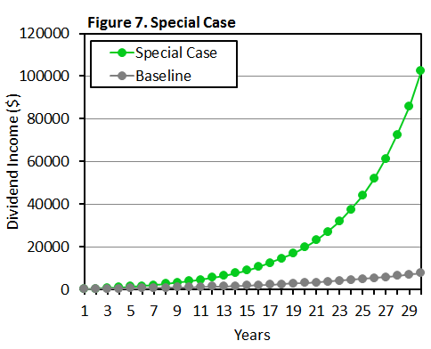 Figure 7 Special Case