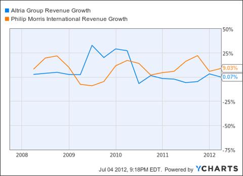MO Revenue Growth Chart
