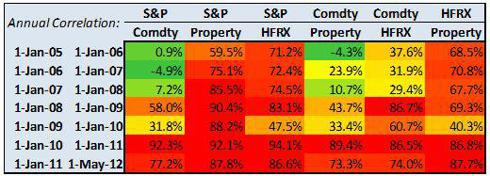 Annual asset correlations (source: Bloomberg)