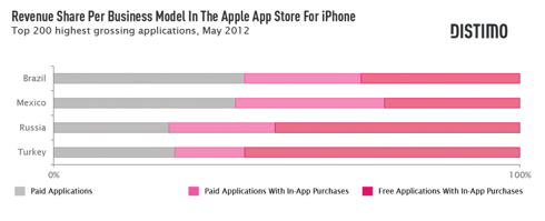 Apple App Store download trends in fastest growing emerging markets