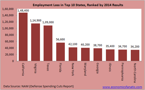 Job Losses in US States Due to Cut in Defense Spending in 2014