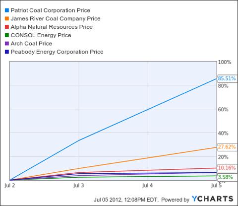 PCX Chart