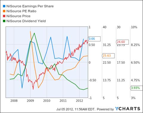 NI Earnings Per Share Chart