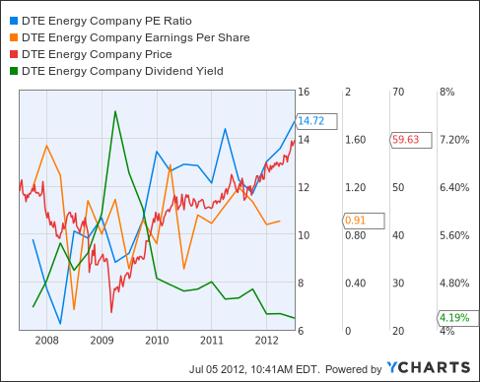 DTE PE Ratio Chart