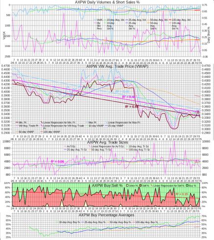AXPW Intra-day Statistics Chart 20120705