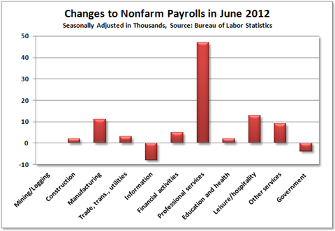 Payroll Changes by Category