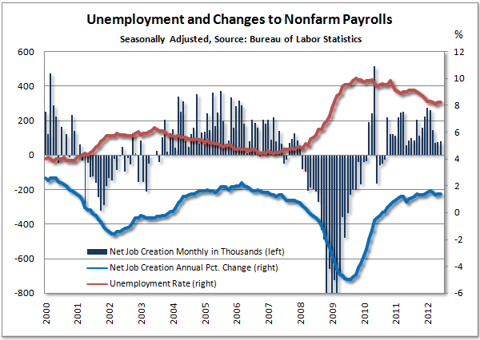 Payroll Changes and Unemployment
