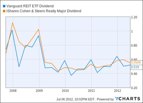 VNQ Dividend Chart