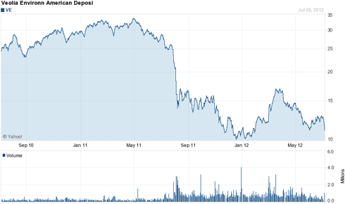 Veolia (VE) 2 Year Chart