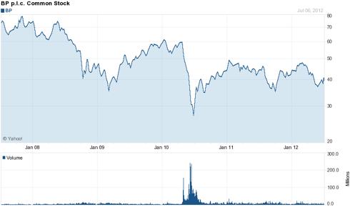 BP (<a href='http://seekingalpha.com/symbol/BP' title='BP p.l.c.'>BP</a>) 5 Year Chart