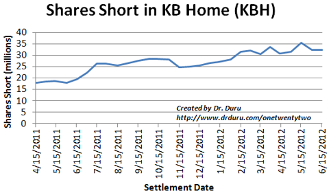 Shares short in KBH have nearly doubled in 15 months