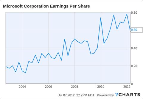 MSFT Earnings Per Share Chart