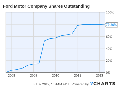 F Shares Outstanding Chart