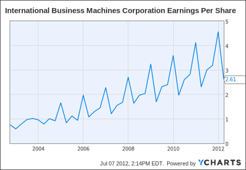 IBM Earnings Per Share Chart