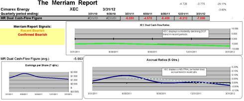 Cimarex Dual cash-flow indicators (5 qtrs.)