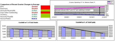 XEC DCF and BSCF Spreads; Goodwill