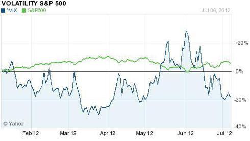 VIX vs. S&P500 (YTD)