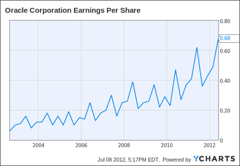 ORCL Earnings Per Share Chart
