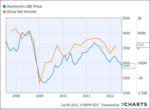 Aluminum LME Price Chart