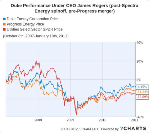 DUK Chart