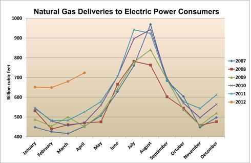Natural Gas Deliveries to Electric Power Consumers