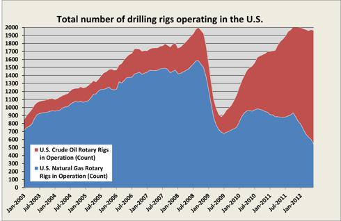 Number of Drilling Rigs in U.S.